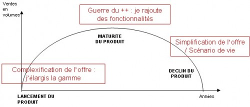 cycle de vie stratégie innovation.jpg
